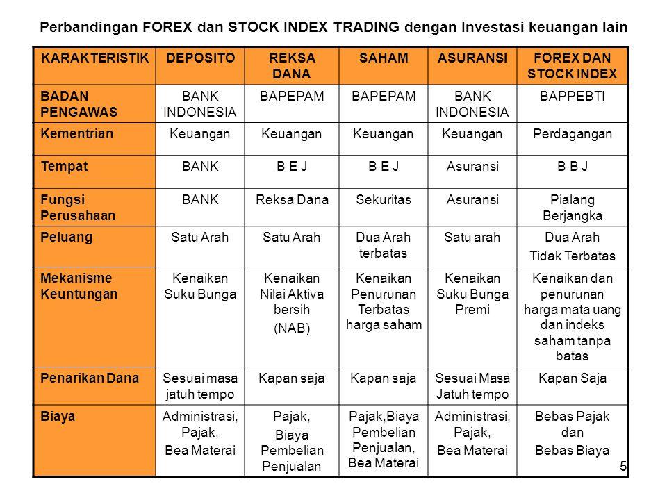 5 KARAKTERISTIKDEPOSITOREKSA DANA SAHAMASURANSIFOREX DAN STOCK INDEX BADAN PENGAWAS BANK INDONESIA BAPEPAM BANK INDONESIA BAPPEBTI KementrianKeuangan