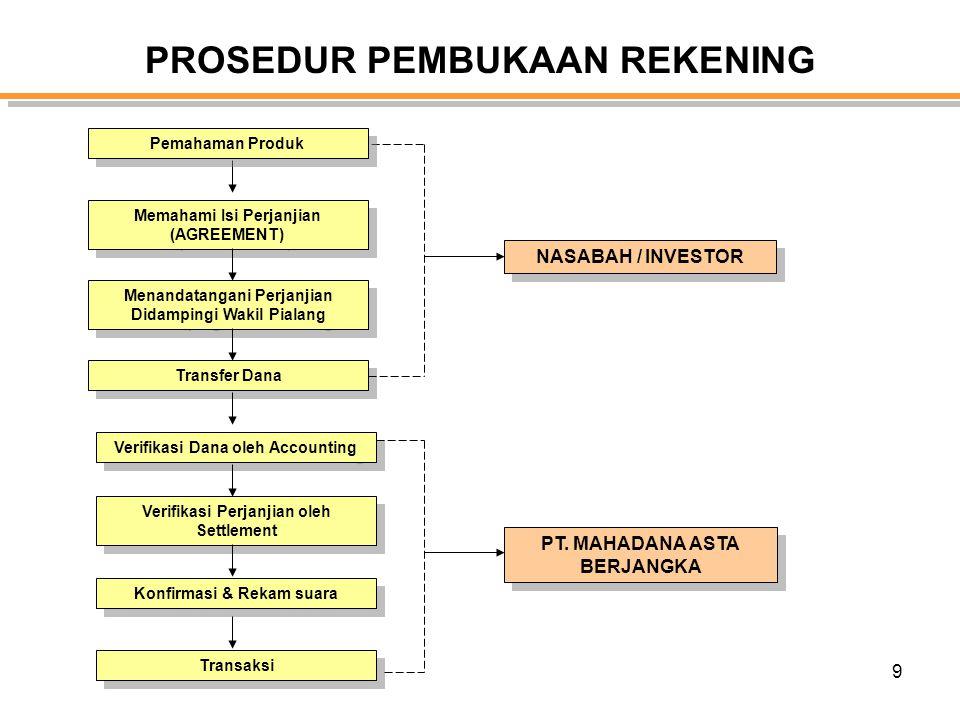9 PROSEDUR PEMBUKAAN REKENING Memahami Isi Perjanjian (AGREEMENT) Memahami Isi Perjanjian (AGREEMENT) Menandatangani Perjanjian Didampingi Wakil Piala
