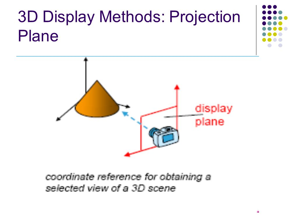 3D Display Methods: Projection Plane