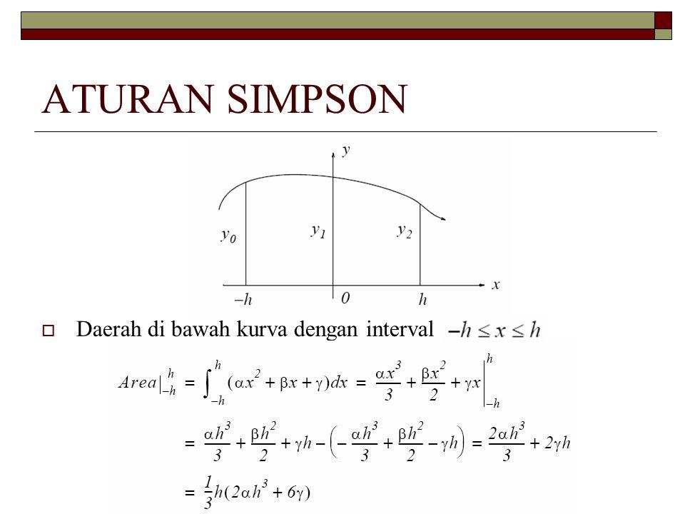 ATURAN SIMPSON  Daerah di bawah kurva dengan interval