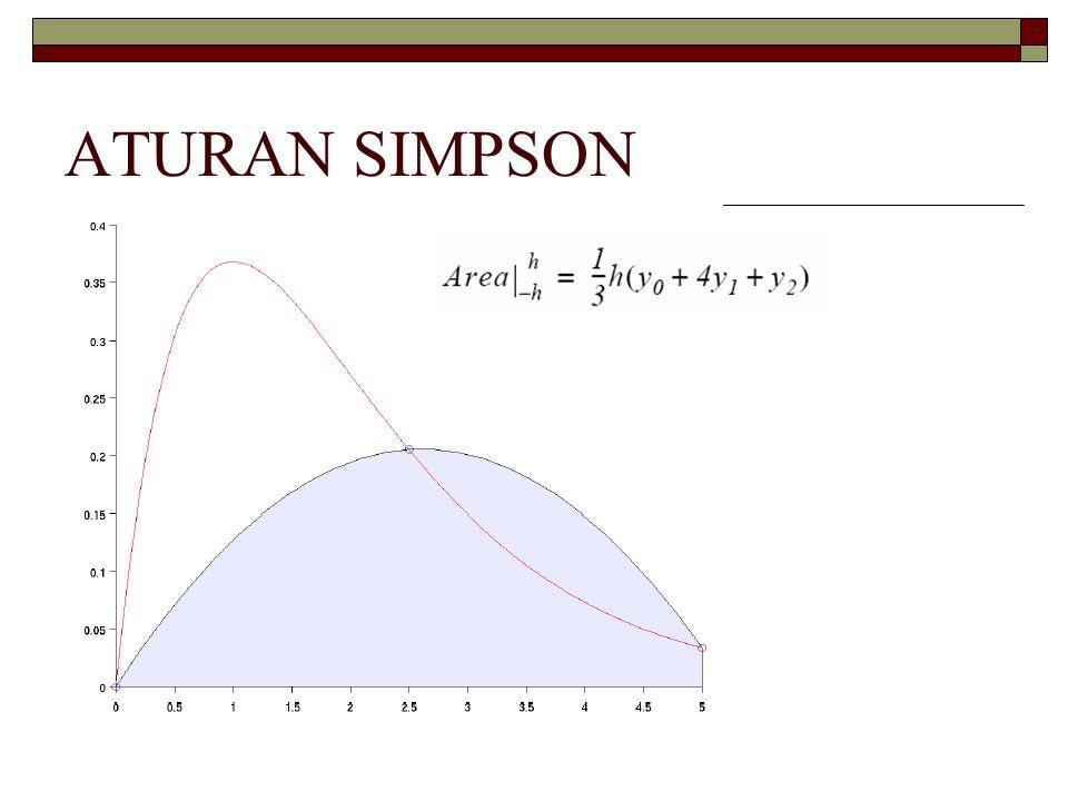 ATURAN SIMPSON