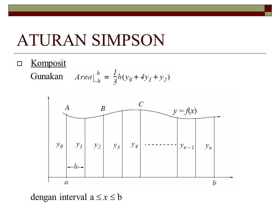  Komposit Gunakan dengan interval a  x  b y = f(x)