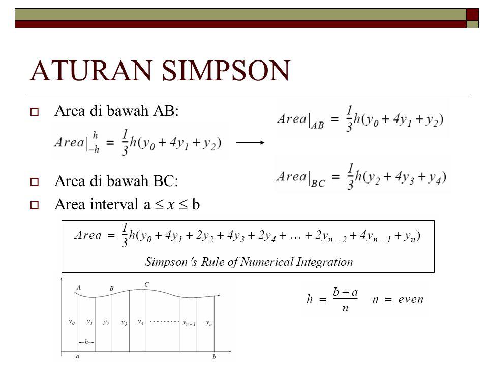 ATURAN SIMPSON  Area di bawah AB:  Area di bawah BC:  Area interval a  x  b
