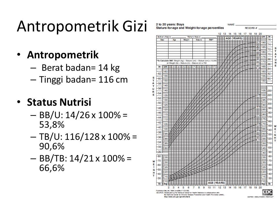 Antropometrik Gizi Buruk Antropometrik – Berat badan= 14 kg – Tinggi badan= 116 cm Status Nutrisi – BB/U: 14/26 x 100% = 53,8% – TB/U: 116/128 x 100% = 90,6% – BB/TB: 14/21 x 100% = 66,6%