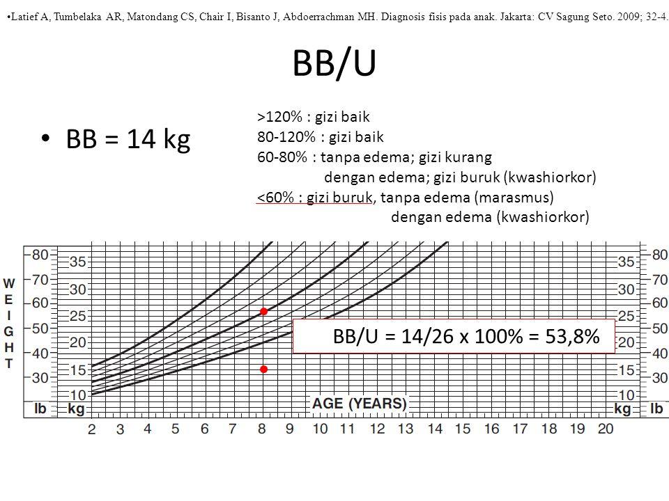 BB/U BB = 14 kg BB/U = 14/26 x 100% = 53,8% >120% : gizi baik 80-120% : gizi baik 60-80% : tanpa edema; gizi kurang dengan edema; gizi buruk (kwashiorkor) <60% : gizi buruk, tanpa edema (marasmus) dengan edema (kwashiorkor) Latief A, Tumbelaka AR, Matondang CS, Chair I, Bisanto J, Abdoerrachman MH.