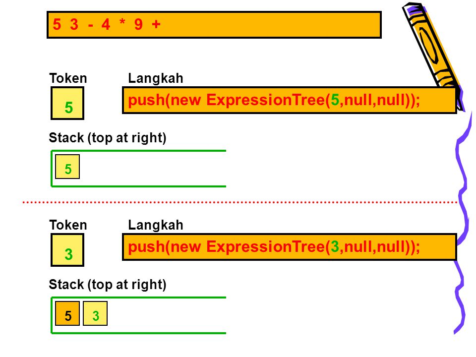 5 3 - 4 * 9 + Token 5 push(new ExpressionTree(5,null,null)); Langkah Stack (top at right) 5 Token 3 push(new ExpressionTree(3,null,null)); Langkah Sta