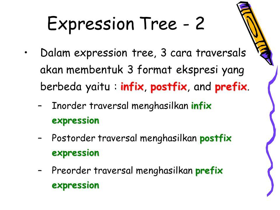 Membuat Pohon Ekspresi dari Ekspresi Postfix A B C D * - + E / B B Stack A A A B C A D C B A C D * B A C D *