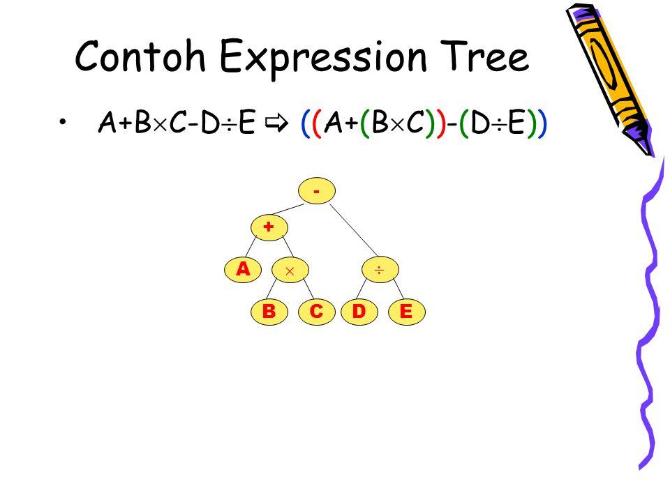 Contoh Expression Tree A*B+C  (A*(B+C)) A  -B+C  D  E  ((A  (-B))+((C  D)  E)) * A+ BC  A   E + - B CD