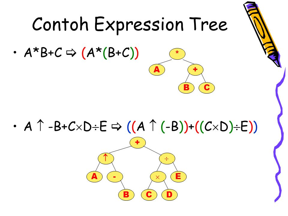 Infix Traversal kurung buka kurung tutupSaat mencetak infix expression tree, kita harus menambahkan kurung buka pada awal setiap ekspresi dan kurung tutup pada akhir ekspresi.