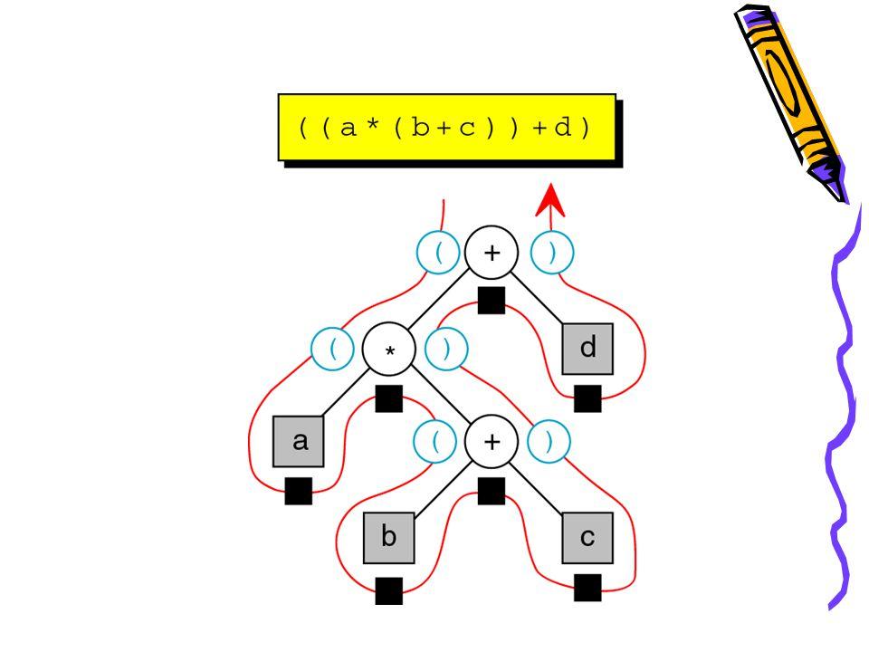 infix Algorithm infix (val tree ) if (tree not empty) if (tree → token is an operand) print (tree → token) else print (open parenthesis) infix infix (tree → left) print (tree → token) infix infix (tree → right) print (close parenthesis) end if return end infix Infix Traversal
