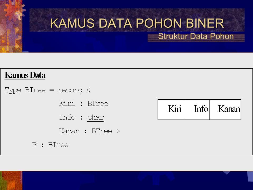 JUMLAH MAKS NODE Jumlah maksimum node pada setiap tingkat adalah 2 pangkat n Struktur Data Pohon