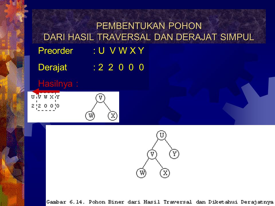 PEMBENTUKAN POHON DARI HASIL TRAVERSAL DAN DERAJAT SIMPUL Preorder : U V W X Y Derajat: 2 2 0 0 0 Hasilnya : Cari yang derajat bukan NOL