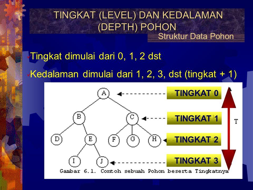 POHON / TREE Struktur Data Struktur data yang terdiri dari akar (root), dan subpohon-subpohon dalam susunan berhirarki ROOT/AKAR Simpul / Node / Verte