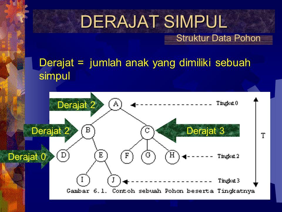 TINGKAT (LEVEL) DAN KEDALAMAN (DEPTH) POHON TINGKAT (LEVEL) DAN KEDALAMAN (DEPTH) POHON Tingkat dimulai dari 0, 1, 2 dst Kedalaman dimulai dari 1, 2,