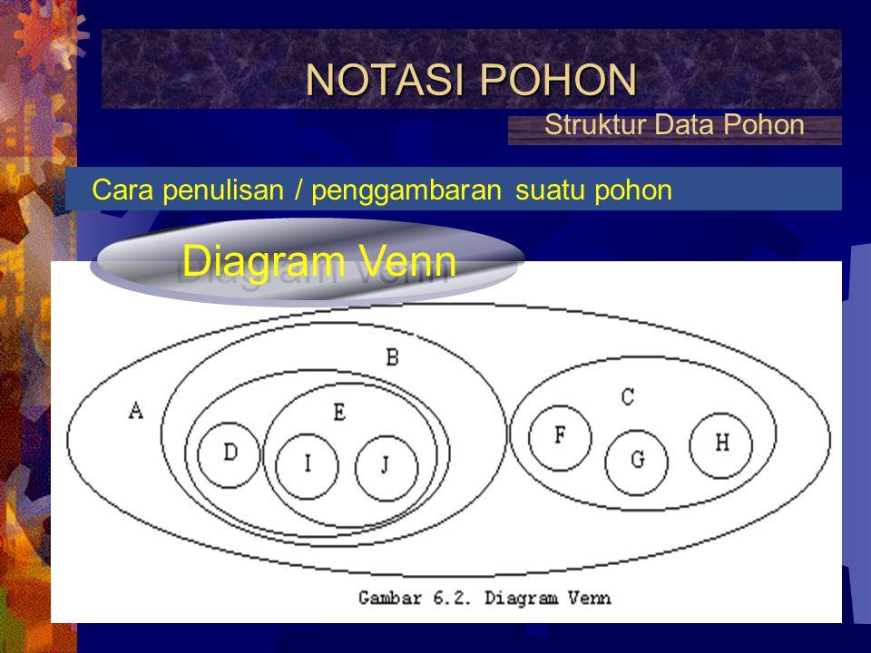 NOTASI POHON Cara penulisan / penggambaran suatu pohon Struktur Data Pohon Diagram Pohon Diagram Pohon