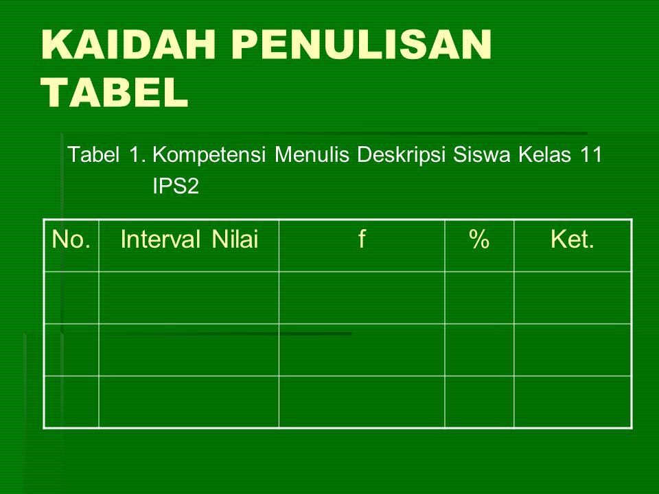 KAIDAH PENULISAN TABEL Tabel 1. Kompetensi Menulis Deskripsi Siswa Kelas 11 IPS2 No.Interval Nilaif%Ket.