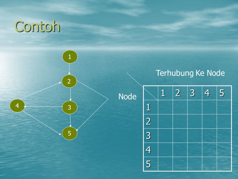 Contoh 1 2 3 5 4 12345 1 2 3 4 5 Terhubung Ke Node Node