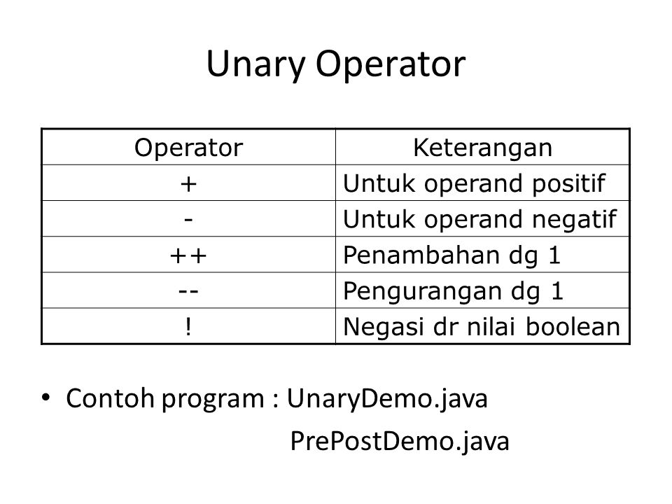 Unary Operator Contoh program : UnaryDemo.java PrePostDemo.java OperatorKeterangan +Untuk operand positif -Untuk operand negatif ++Penambahan dg 1 --Pengurangan dg 1 !Negasi dr nilai boolean