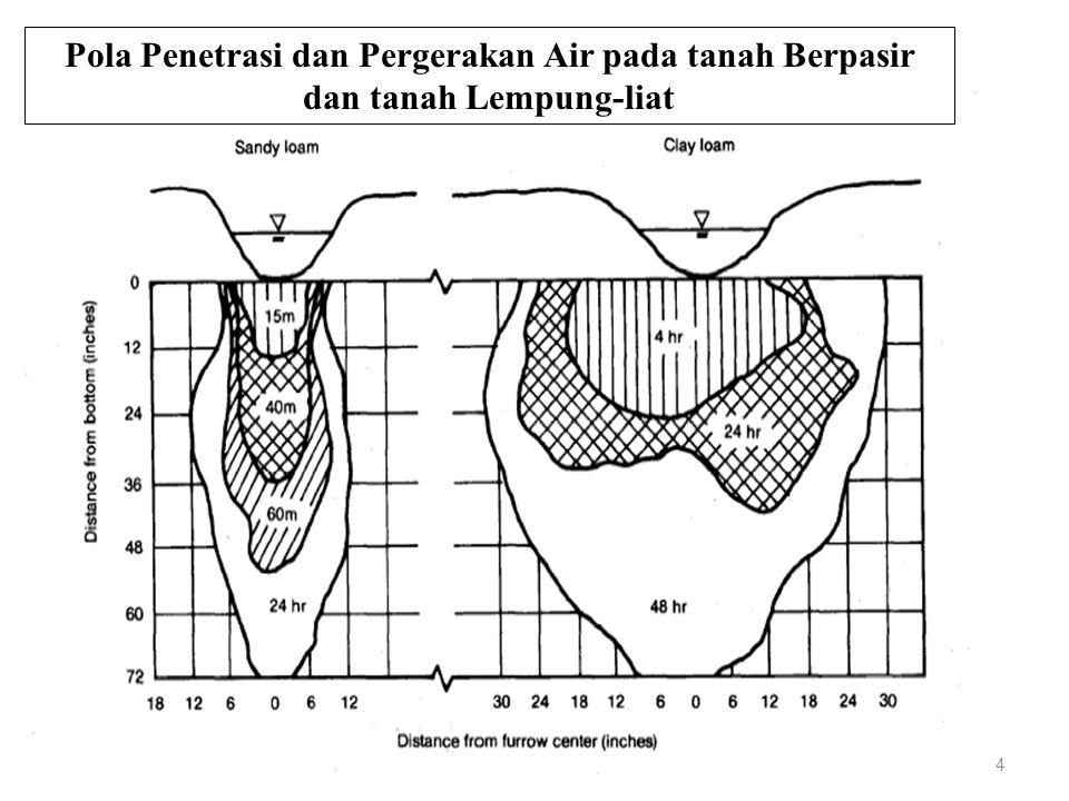 Pola Penetrasi dan Pergerakan Air pada tanah Berpasir dan tanah Lempung-liat 4