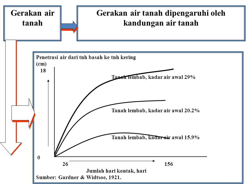 Gerakan air tanah Gerakan air tanah dipengaruhi oleh kandungan air tanah Penetrasi air dari tnh basah ke tnh kering (cm) 18 Tanah lembab, kadar air aw