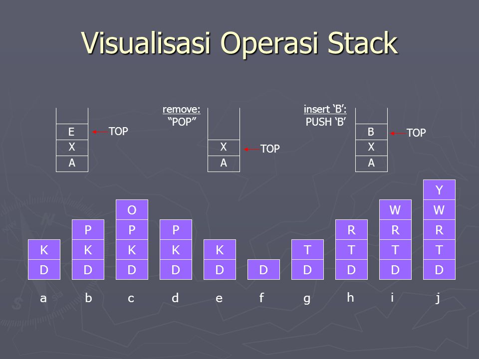 "Visualisasi Operasi Stack X A E X A B X A TOP remove: ""POP"" TOP insert 'B': PUSH 'B' TOP D K D K P D K P O D K P D K DD T D T R D T R W D T R W Y abcd"
