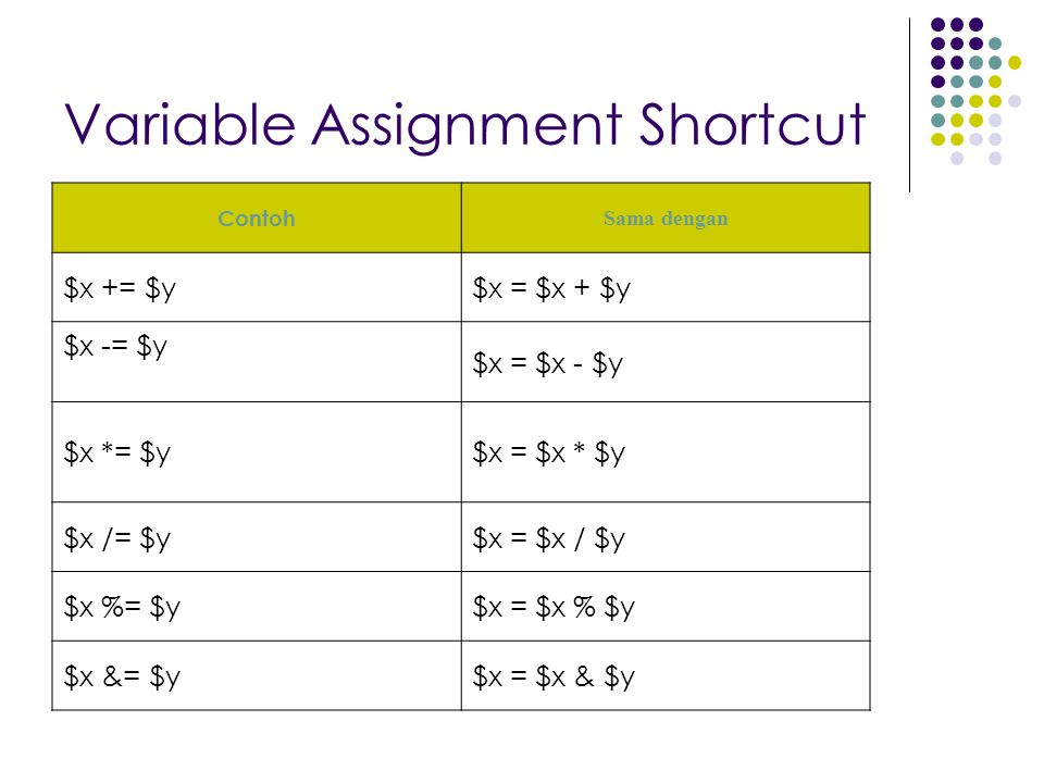 Variable Assignment Shortcut Contoh Sama dengan $x += $y$x = $x + $y $x -= $y $x = $x - $y $x *= $y$x = $x * $y $x /= $y$x = $x / $y $x %= $y$x = $x %