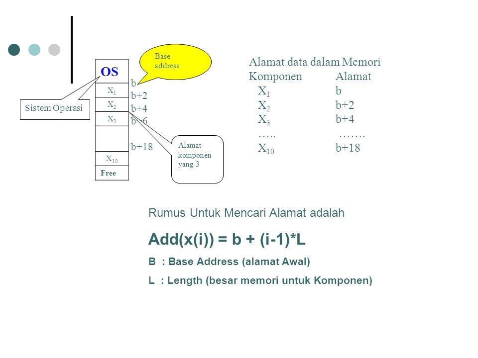 b b+2 b+4 b+6 b+18 OS X1X1 X2X2 X3X3 X 10 Free Sistem Operasi Base address Alamat komponen yang 3 Alamat data dalam Memori KomponenAlamat X 1 b X 2 b+