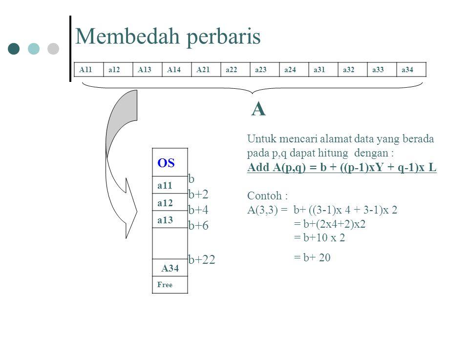 Membedah perbaris A11a12A13A14A21a22a23a24a31a32a33a34 A b b+2 b+4 b+6 b+22 OS a11 a12 a13 A34 Free Untuk mencari alamat data yang berada pada p,q dap