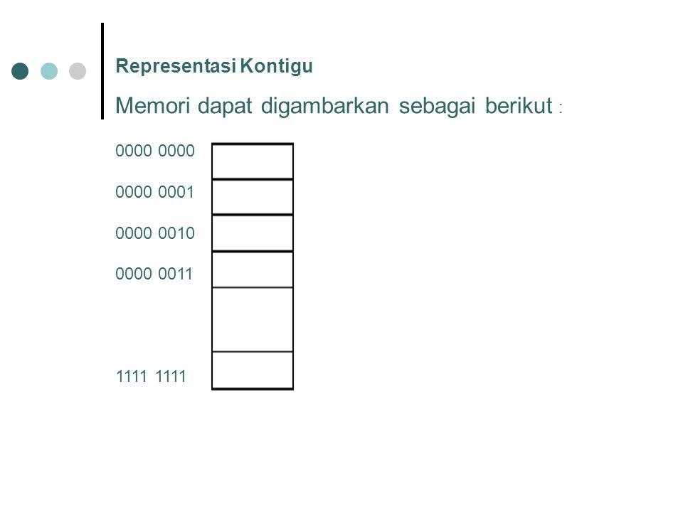 Representasi Kontigu Memori dapat digambarkan sebagai berikut : 0000 0000 0001 0000 0010 0000 0011 1111