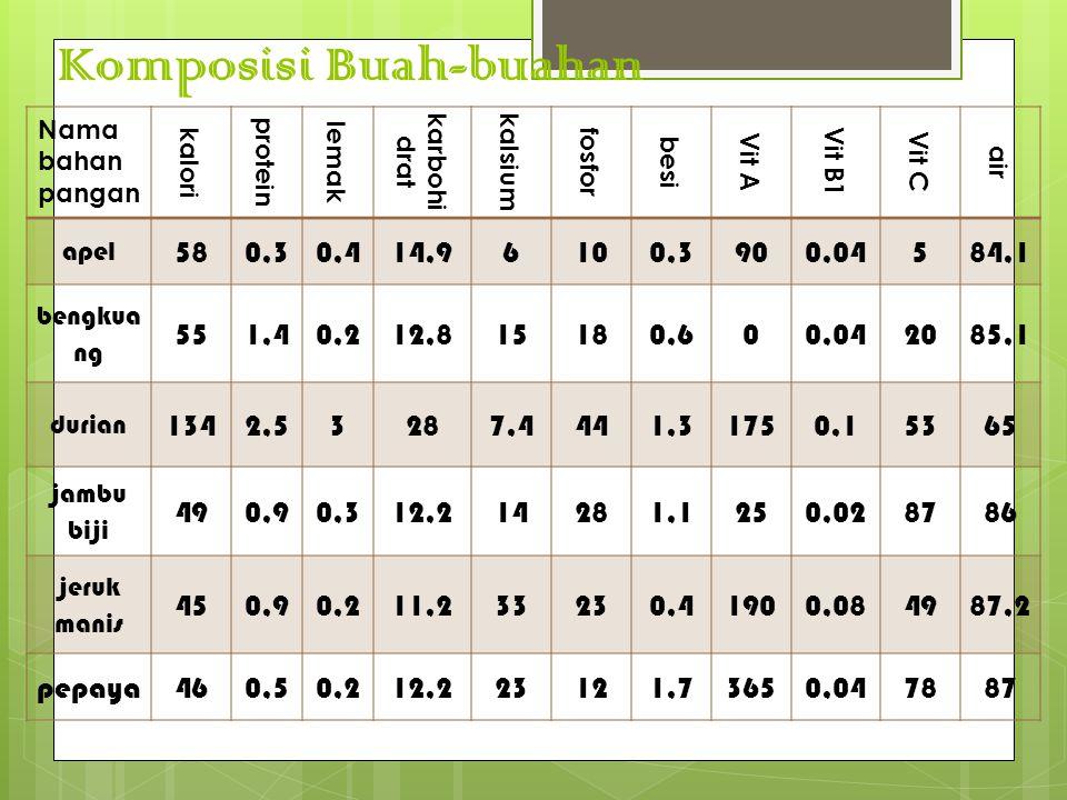 Nama bahan pangan kalori protein lemak karbohi drat kalsium fosfor besi Vit A Vit B1 Vit C air apel 580,30,414,96100,3900,04584,1 bengkua ng 551,40,21