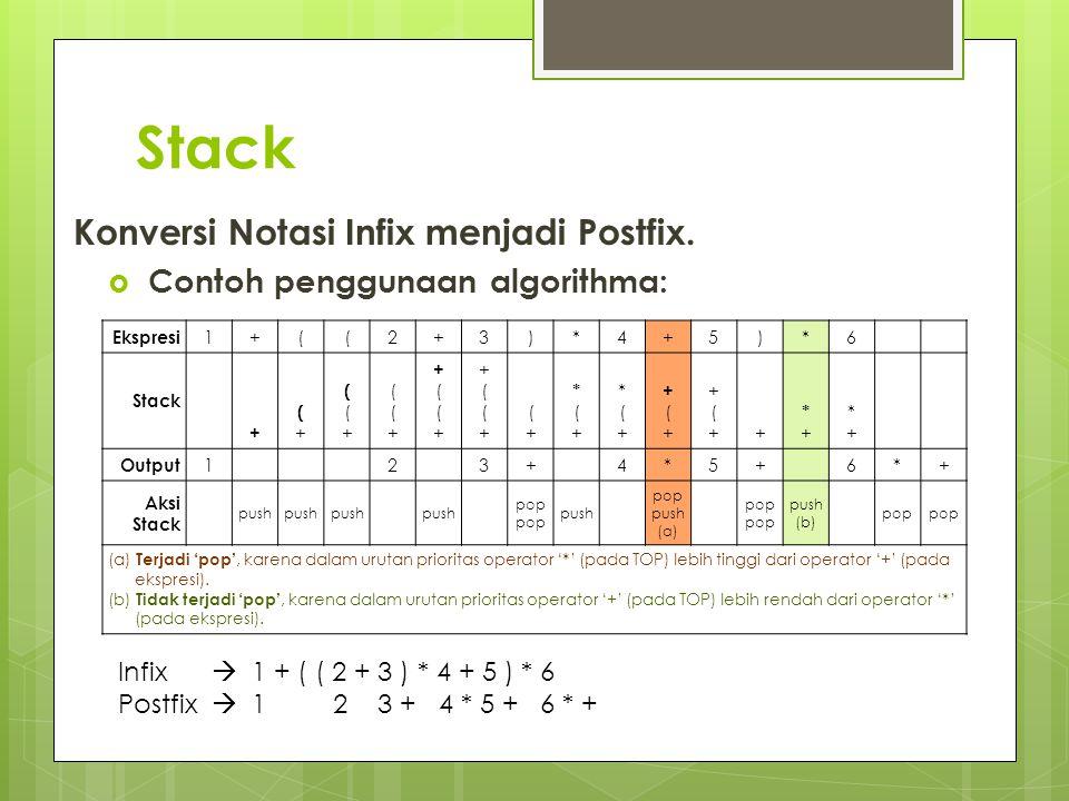 Stack Konversi Notasi Infix menjadi Postfix.  Contoh penggunaan algorithma: Ekspresi 1+((2+3)*4+5)*6 Stack + (+(+ ((+((+ ((+((+ +((++((+ +((++((+ (+(