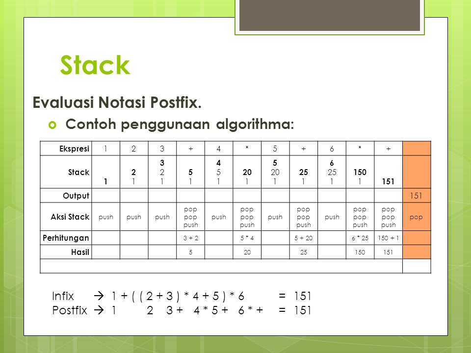 Stack Evaluasi Notasi Postfix.  Contoh penggunaan algorithma: Ekspresi 123+4*5+6*+ Stack 1 2121 321321 5151 451451 20 1 5 20 1 25 1 6 25 1 150 1 151
