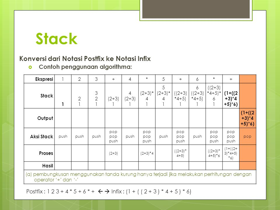 Stack Konversi dari Notasi Postfix ke Notasi Infix  Contoh penggunaan algorithma: Ekspresi 123+4*5+6*+ Stack 1 2121 321321 (2+3) 1 4 (2+3) 1 (2+3)* 4