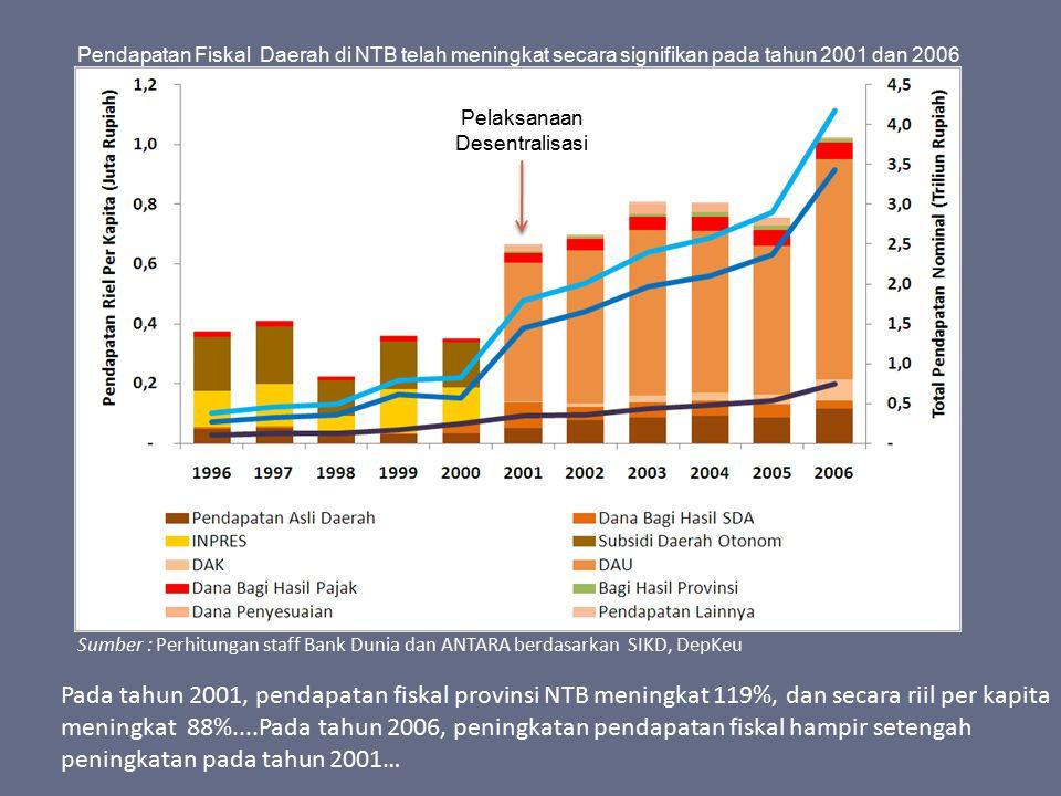 Pendapatan Fiskal Daerah di NTB telah meningkat secara signifikan pada tahun 2001 dan 2006 Sumber : Perhitungan staff Bank Dunia dan ANTARA berdasarka