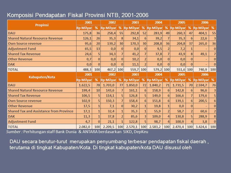 Komposisi Pendapatan Fiskal Provinsi NTB, 2001-2006 Sumber : Perhitungan staff Bank Dunia & ANTARA berdasarkan SIKD, DepKeu DAU secara berutur-turut m