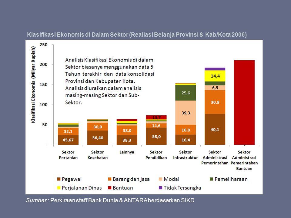 Klasifikasi Ekonomis di Dalam Sektor (Realiasi Belanja Provinsi & Kab/Kota 2006) Sumber : Perkiraan staff Bank Dunia & ANTARA berdasarkan SIKD