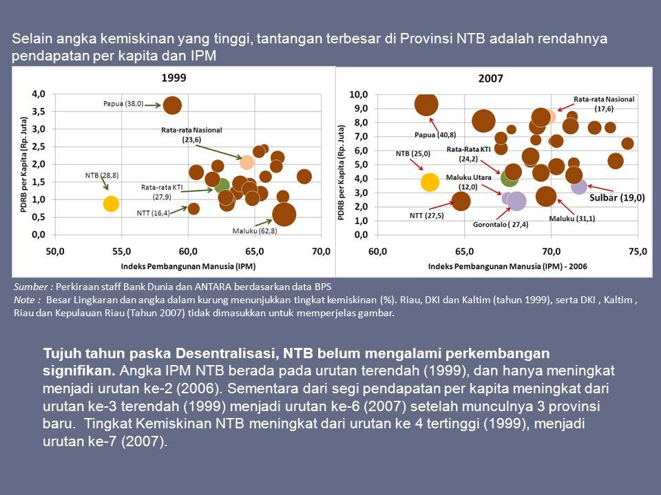 Sumber : Perkiraan staff Bank Dunia dan ANTARA berdasarkan data BPS Note : Besar Lingkaran dan angka dalam kurung menunjukkan tingkat kemiskinan (%).