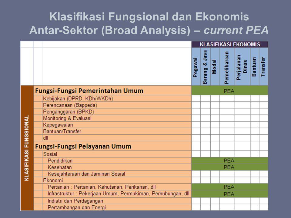 Klasifikasi Fungsional dan Ekonomis Antar-Sektor (Broad Analysis) – current PEA Fungsi –Fungsi Pemerintahan Umum : Kebijakan (DPRD, KDh/WKDh) Perencan