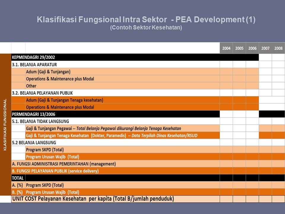 Klasifikasi Fungsional Intra Sektor - PEA Development (1) (Contoh Sektor Kesehatan)