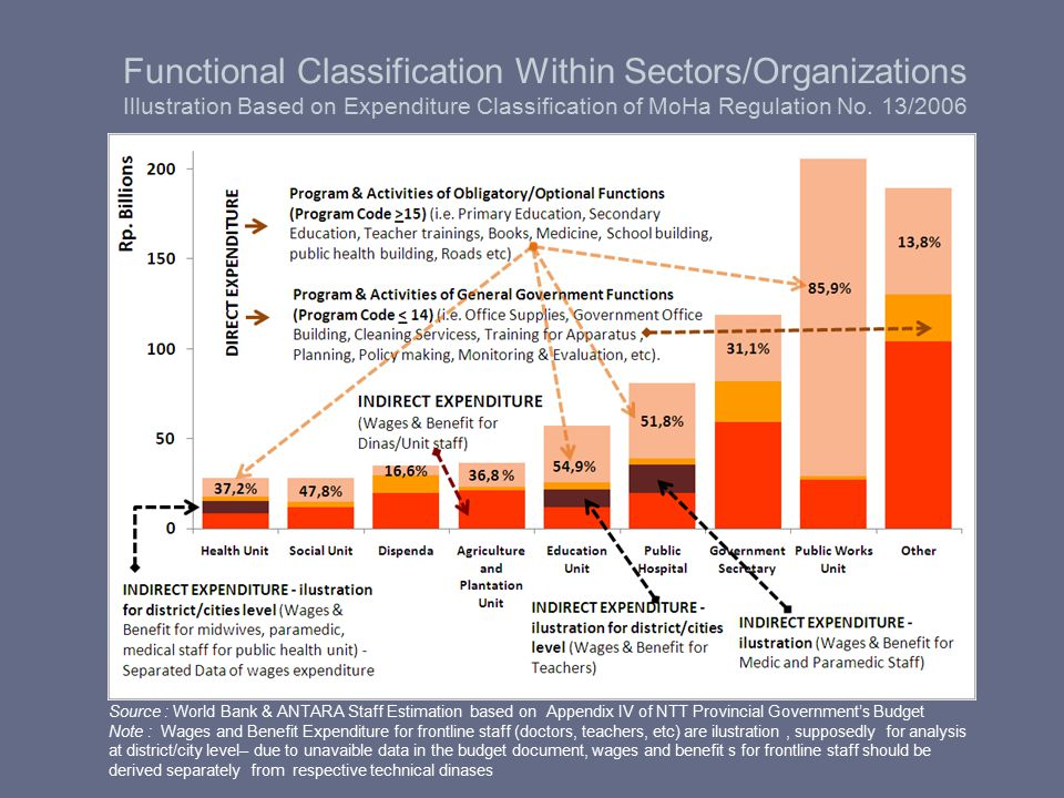 Functional Classification Within Sectors/Organizations Illustration Based on Expenditure Classification of MoHa Regulation No. 13/2006 Source : World