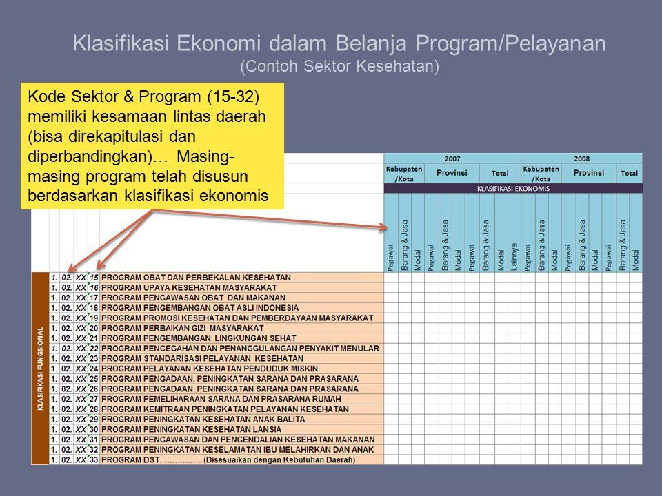 Klasifikasi Ekonomi dalam Belanja Program/Pelayanan (Contoh Sektor Kesehatan) Kode Sektor & Program (15-32) memiliki kesamaan lintas daerah (bisa dire