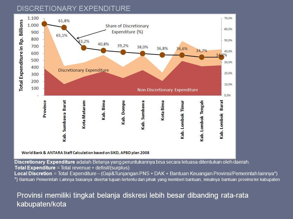 DISCRETIONARY EXPENDITURE Discretionary Expenditure adalah Belanja yang peruntukannya bisa secara leluasa ditentukan oleh daerah. Total Expenditure =