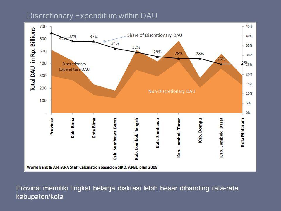 Discretionary Expenditure within DAU Provinsi memiliki tingkat belanja diskresi lebih besar dibanding rata-rata kabupaten/kota