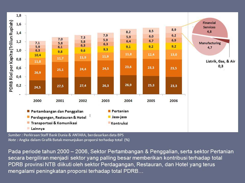 Sumber : Perkiraan Staff Bank Dunia & ANTARA, berdasarkan data BPS Note : Angka dalam Grafik Batak menunjukan proporsi terhadap total (%) Pada periode