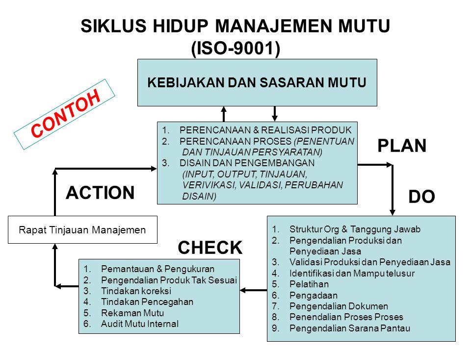 SIKLUS HIDUP MANAJEMEN MUTU (ISO-9001) KEBIJAKAN DAN SASARAN MUTU 1.PERENCANAAN & REALISASI PRODUK 2.PERENCANAAN PROSES (PENENTUAN DAN TINJAUAN PERSYARATAN) 3.DISAIN DAN PENGEMBANGAN (INPUT, OUTPUT, TINJAUAN, VERIVIKASI, VALIDASI, PERUBAHAN DISAIN) Rapat Tinjauan Manajemen 1.Pemantauan & Pengukuran 2.Pengendalian Produk Tak Sesuai 3.Tindakan koreksi 4.Tindakan Pencegahan 5.Rekaman Mutu 6.Audit Mutu Internal 1.Struktur Org & Tanggung Jawab 2.Pengendalian Produksi dan Penyediaan Jasa 3.Validasi Produksi dan Penyediaan Jasa 4.Identifikasi dan Mampu telusur 5.Pelatihan 6.Pengadaan 7.Pengendalian Dokumen 8.Penendalian Proses Proses 9.Pengendalian Sarana Pantau PLAN DO CHECK ACTION CONTOH