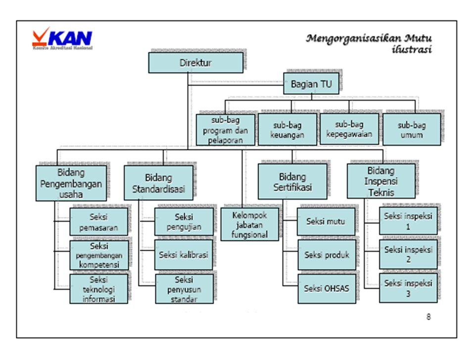 Tahap Services dibagi menjadi ketersediaan : Electrical Water Sewerage Tahap Demobilisasi yang dinilai : Site Clearance