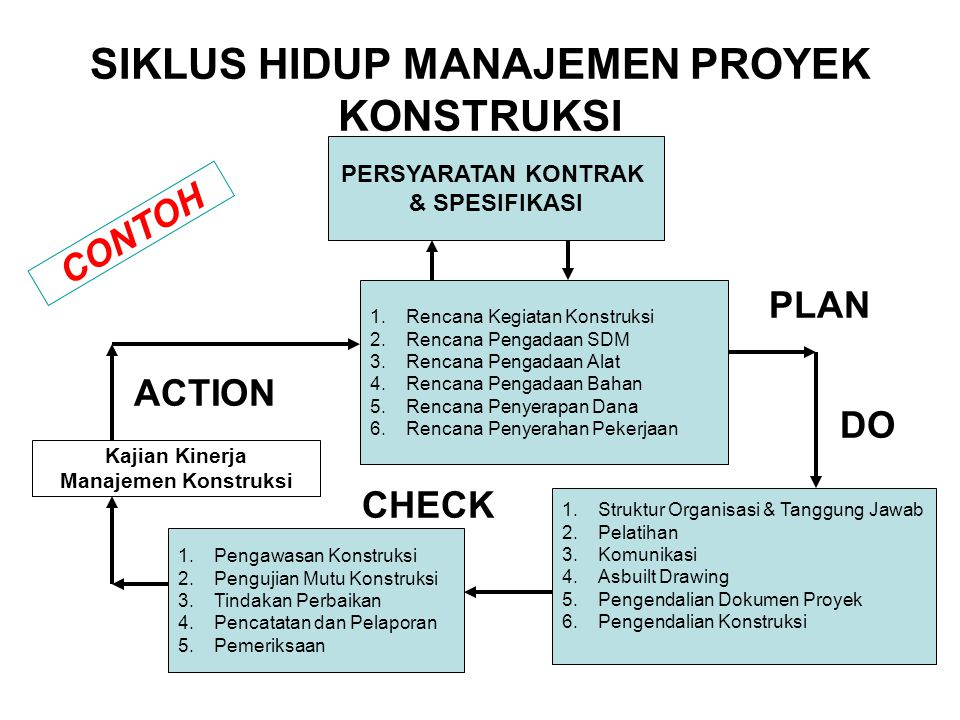 SIKLUS HIDUP MANAJEMEN LINGKUNGAN (ISO-14000) 4.
