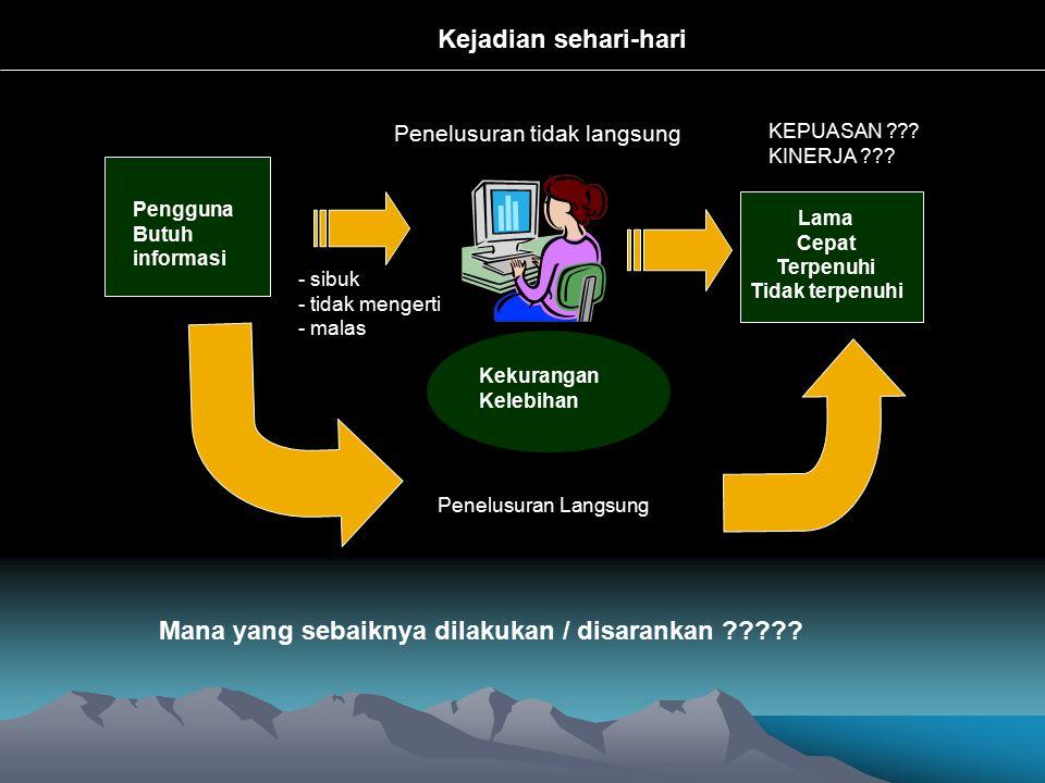 Kebutuhan Informasi Pengguna Teknologi Informasi & Komunikasi HW,SW Kepuasan Pengguna - Perolehan - Ketepatan konsep Koleksi PENELUSURAN
