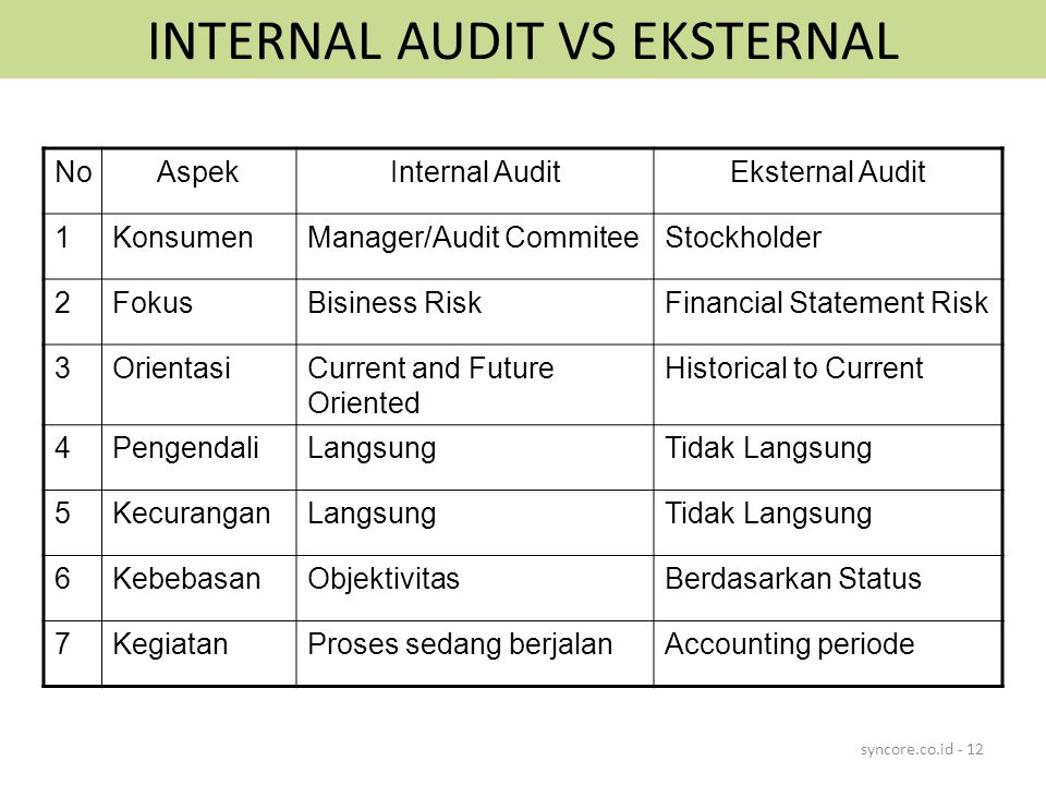 INTERNAL AUDIT VS EKSTERNAL syncore.co.id - 12 NoAspekInternal AuditEksternal Audit 1KonsumenManager/Audit CommiteeStockholder 2FokusBisiness RiskFina