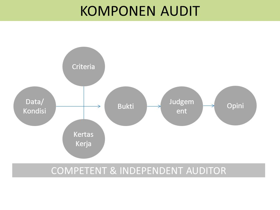 KOMPONEN AUDIT COMPETENT & INDEPENDENT AUDITOR Data/ Kondisi Criteria Kertas Kerja Bukti Judgem ent Opini